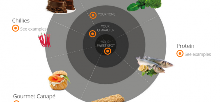 [Interactive Chart] Serve your Audience a Balanced Content Diet