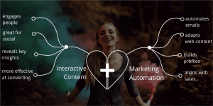 interactive content and marketing automation