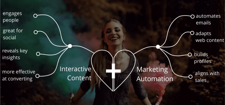 The Powerful Combination of Interactive Content and Marketing Automation
