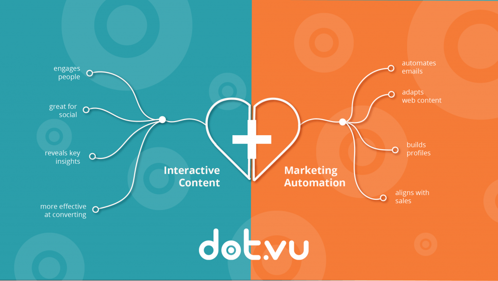 interactive content and marketing automation, using interactive content in marketing