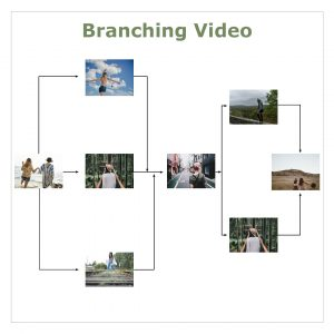 Branching-video