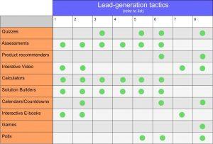 interactive-content-lead-gen-table