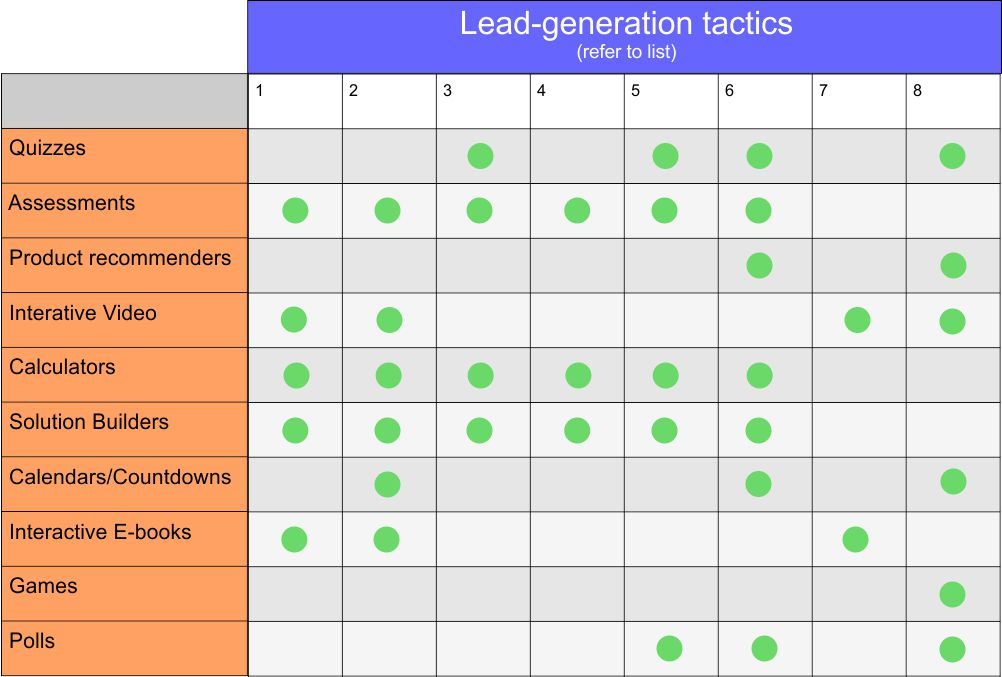 interactive-content-lead-gen-table