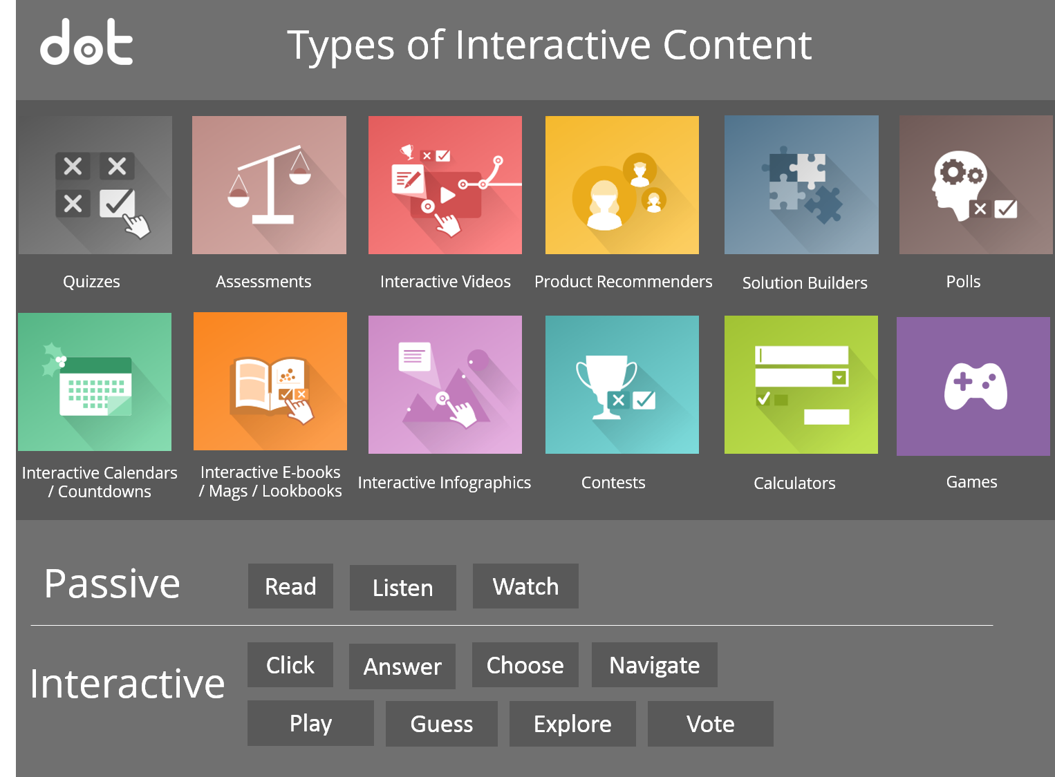 types-of-interactive-content | Interactive Content Blog