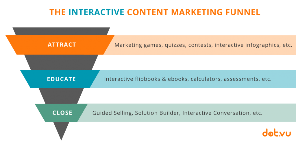 The Interactive Content Marketing Funnel