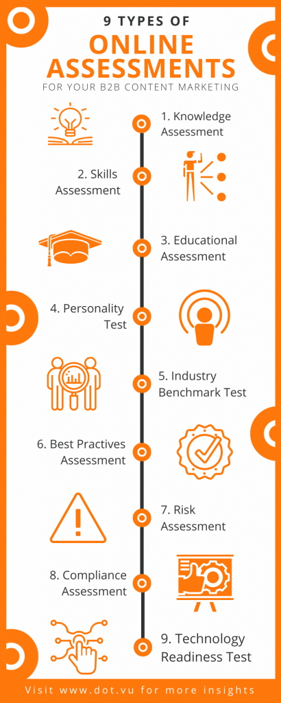 9 types of onlines assessment for your B2B content marketing - infographic