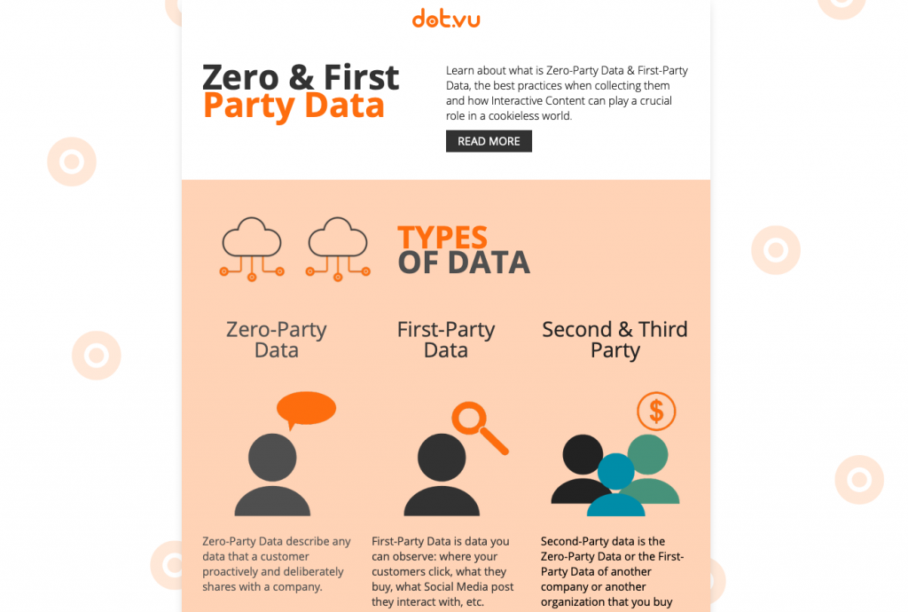 Zero-Party Data & First-Party Data - Example 1