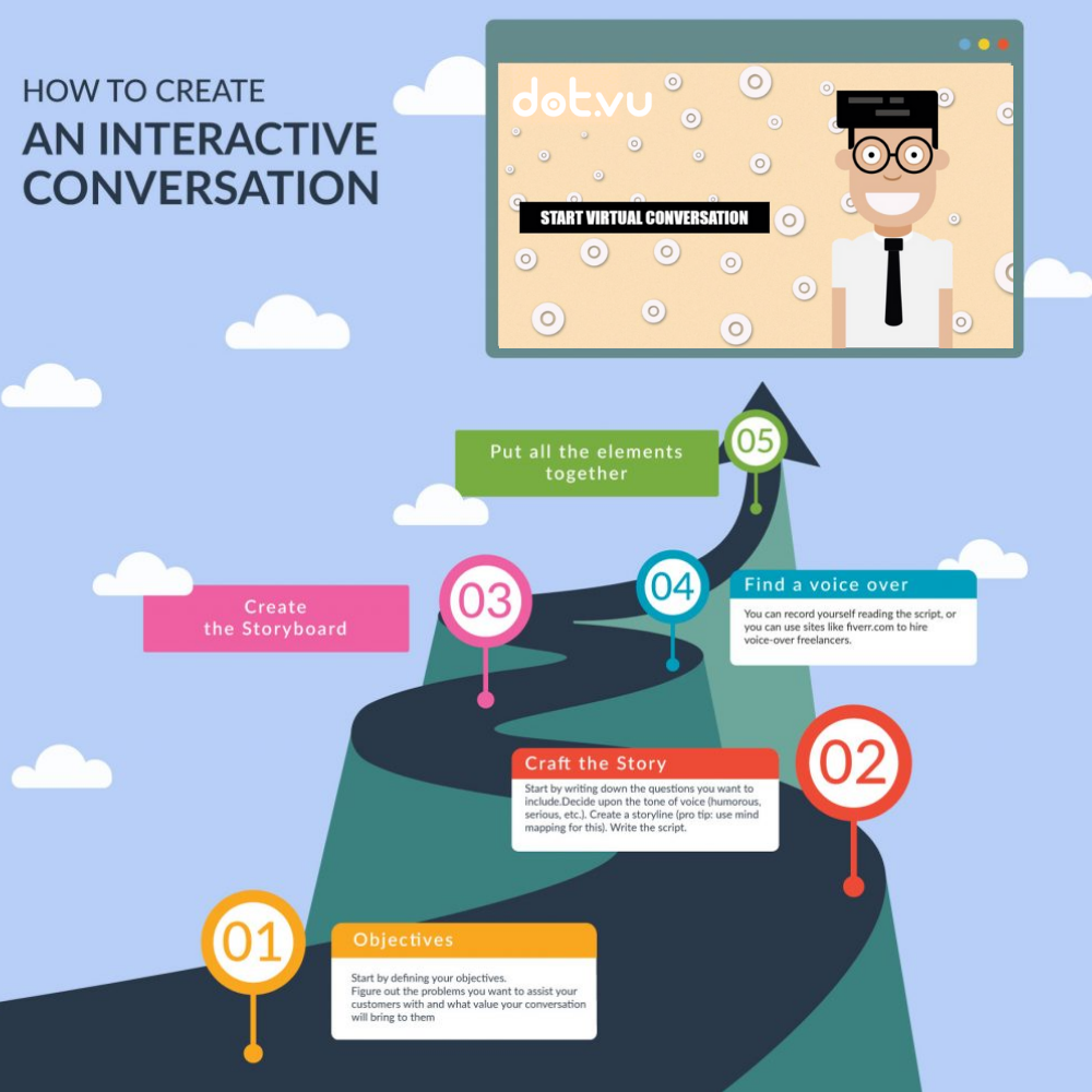 step-process-for-interactive-conversation